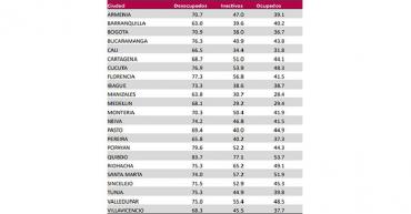 En Armenia, 28.419 personas pasaron a situación de pobreza extrema