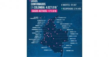 En el Quindío, 4 muertos y 299 contagiados por la Covid-19