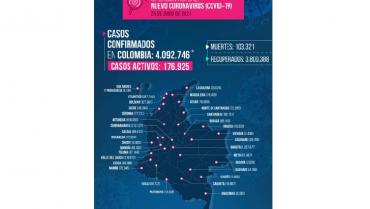 8 fallecidos y 255 nuevos contagiados de Covid-19 en el Quindío