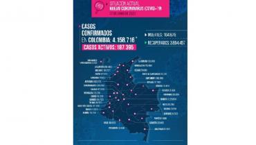 213 casos reportados por la Covid-19, este domingo en el Quindío
